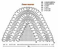 схема вязания чашечки топа