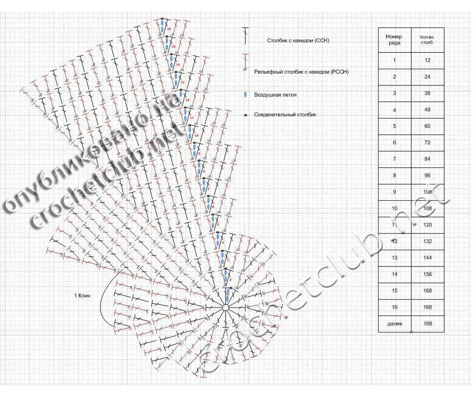 Для вязания потребовалось: пряжа Пехорка Кроссбред Бразилии (50% шерсть меринос, 50% акрил; 100 г/500 м); крючок 2...