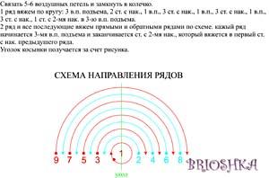 схема направления рядов
