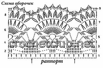 яркое вязаное платьице для малышки-схема оборочек